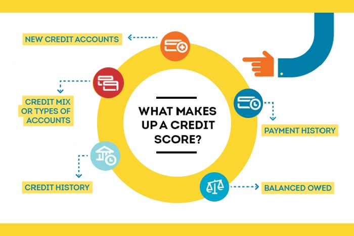 How Your 729 Credit-Score is calculated